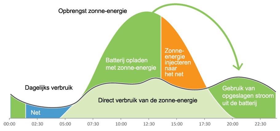 Solarconstructs - Grafiek PV Batterij